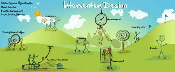 Intervention Design Process